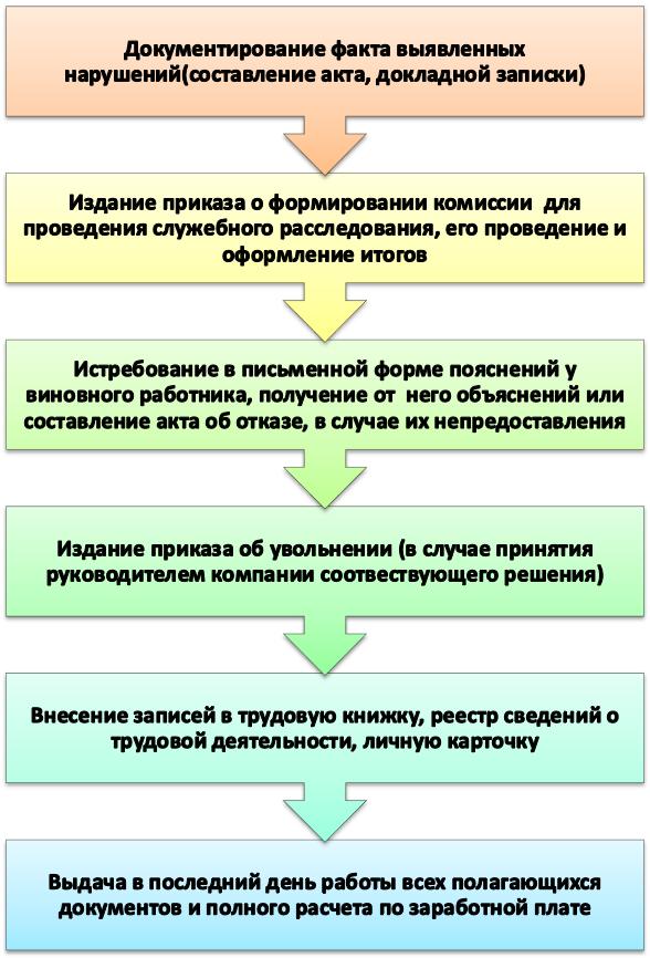 Статья 37. Доверие, недоверие и отказ в доверии Правительству Российской Федерации