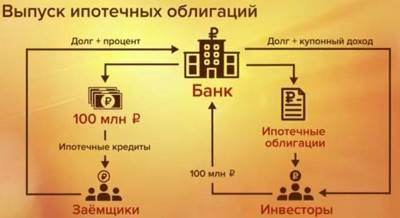 Статья 10. Проценты по облигациям с ипотечным покрытием