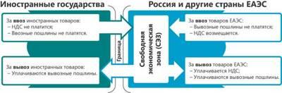 Статья 42. Особые экономические зоны