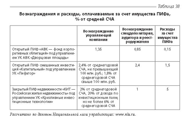 Статья 41. Вознаграждения и расходы, связанные с управлением акционерным инвестиционным фондом и доверительным управлением паевым инвестиционным фондом