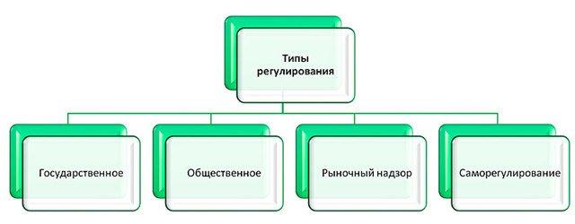 Статья 42. Регулирование и надзор на рынке ипотечных ценных бумаг