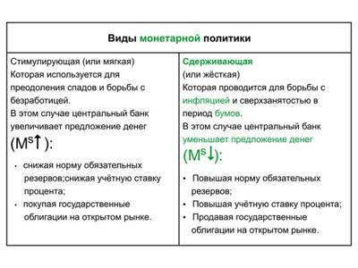 Глава VII. Денежно-кредитная политика