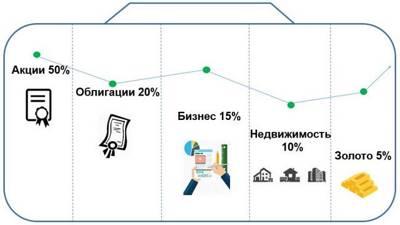 Статья 27. Требования к структуре совокупного инвестиционного портфеля и требования к структуре инвестиционного портфеля