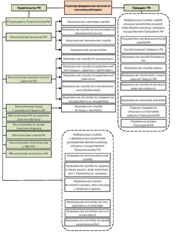 Статья 8. Полномочия и функции органов исполнительной власти субъектов Российской Федерации и органов местного самоуправления