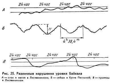 Статья 7. Водный режим озера Байкал