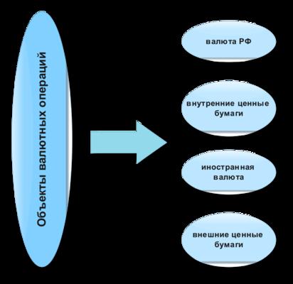 Статья 10. Российские лица и иностранные лица как участники внешнеторговой деятельности