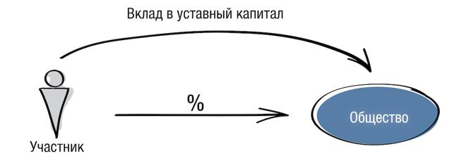 Глава VI. Оплата и распределение денежных средств от продажи имущества