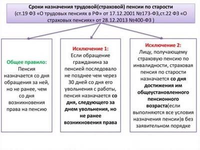 Статья 23. Срок, на который назначается пенсия и с которого изменяется ее размер