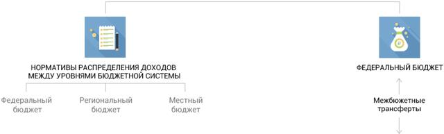 Статья 63.1. Субсидии, дотации и иные межбюджетные трансферты, предоставляемые местным бюджетам из бюджетов субъектов Российской Федерации